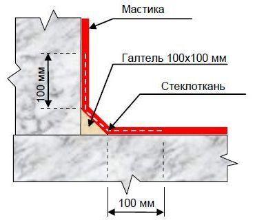 Армирование гидроизоляции на углах