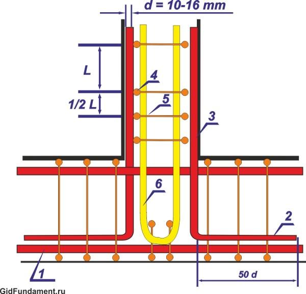 Схема армирования примыкания ленточного фундамента хомутом п-образной формы