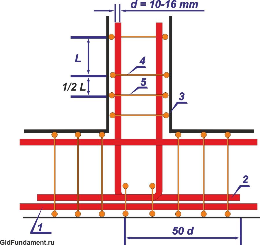 Схема армирования примыкания ленточного фундамента внахлест