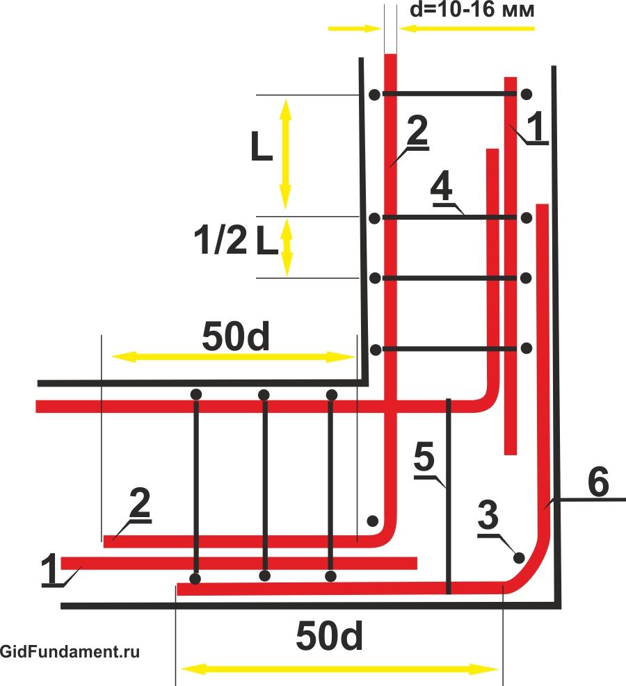 Схема армирования угла ленточного фундамента г-образным хомутом