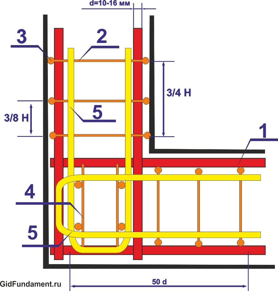 Схема армирования углов ленточного фундамента п-образным хомутом