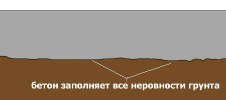 Монолитный фундамент без песчаной подушки