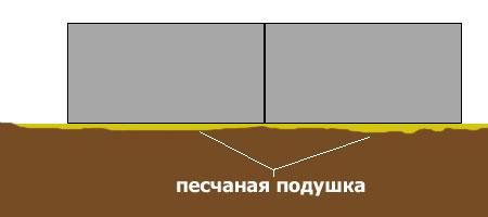 Нужна ли песчаная подушка под ленточный фундамент