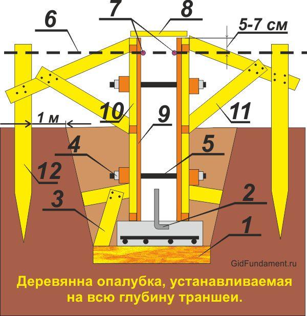 Съемгая опалубка для ленточного фундамента на всю глубину