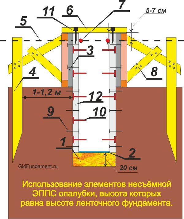 Опалубка для ленточного фундамента с пенополистиролом на всю глубину