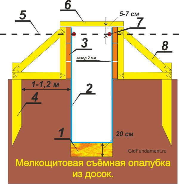 Съемная опалубка из досок для ленточного фундамента
