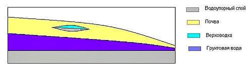 Тип грунтовых вод
