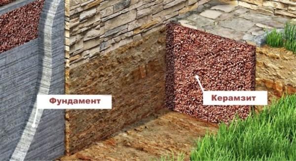 Утеплениео фундамента керамзитом