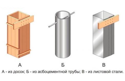 Варианты опалубки для столбчатого фундамента