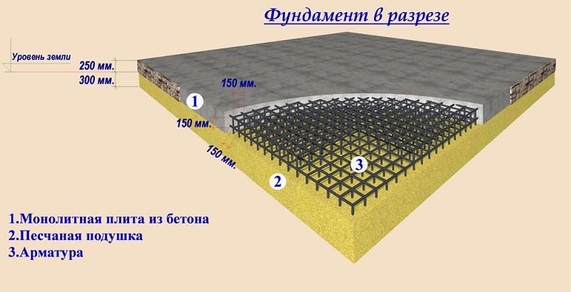 Пример расчета монолитного фундамента Раменский район