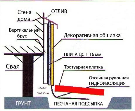 Схема как заделать свайный фундамент снизу