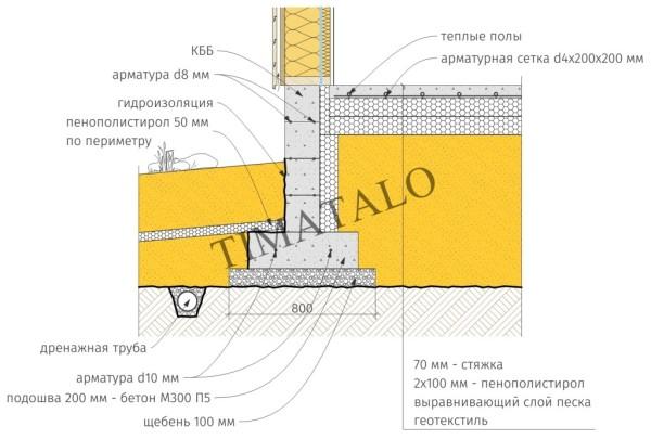Схема финской плиты