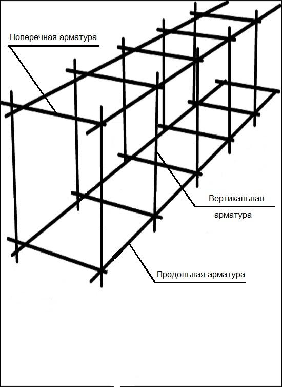 Арматурный каркас - схема