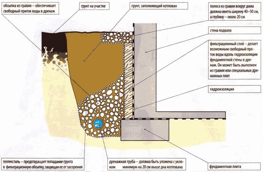 Дренаж у дома своими руками на глинистых почвах