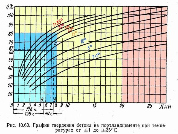 набор прочности бетона в зависимости от температуры
