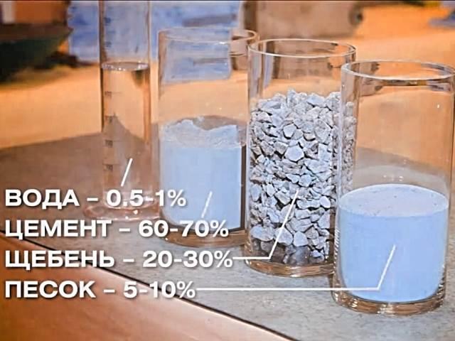 Пропорции цемента, песка, щебня и воды для бетона
