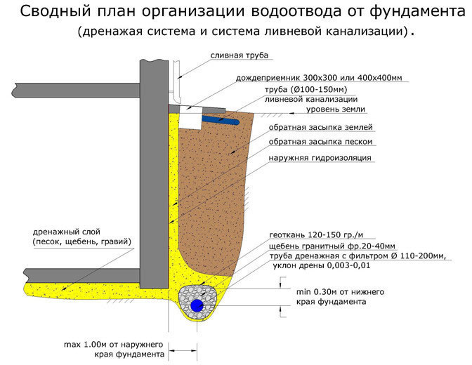 Схема пристенного дренажа фундамента