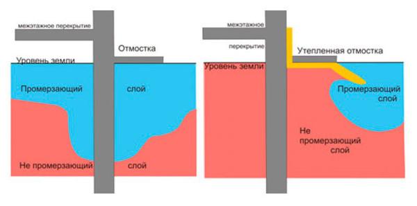 Схема утепления цоколя глубокой ленты