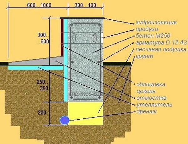 Схема утепления фундамента и отмостки