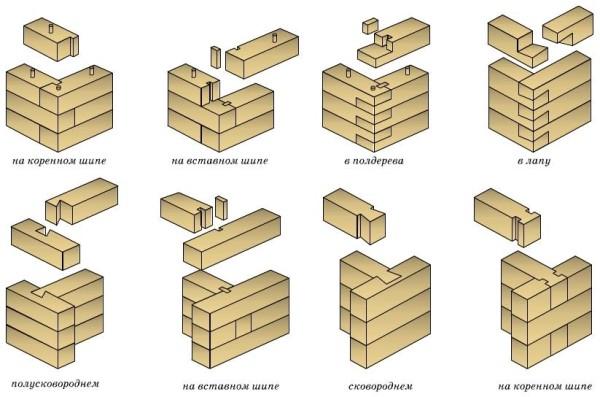 Варианты угловых и поперечных соединений бруса