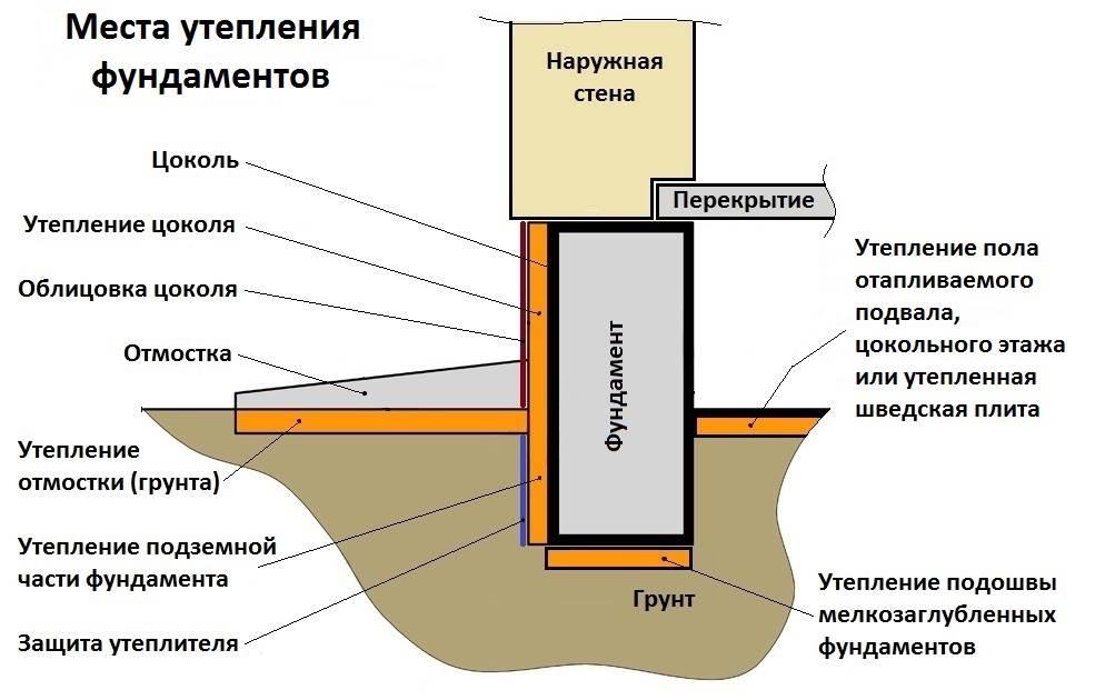 Как сделать утепленный фундамент
