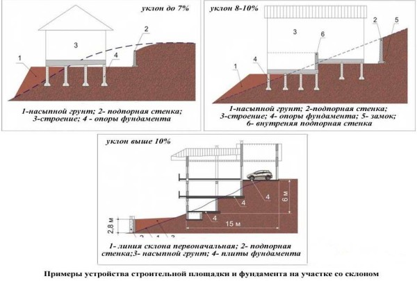 Схема вариантов фундаментов на склоне