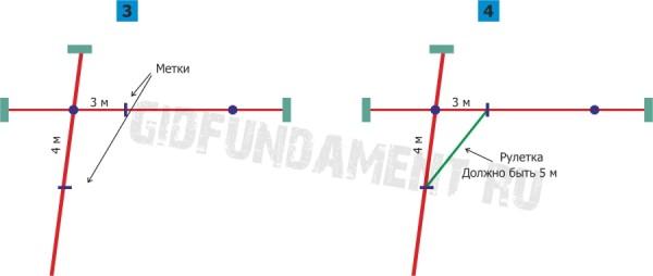 Разметка фундамента: построение прямого угла