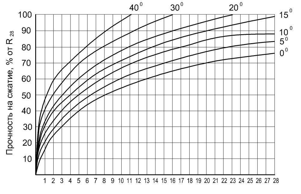 Бетон температура при укладки 191