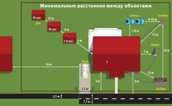 Минимальное расстояние между строениями