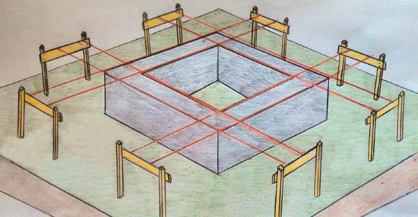 Разметка фундамента с помощью обносок