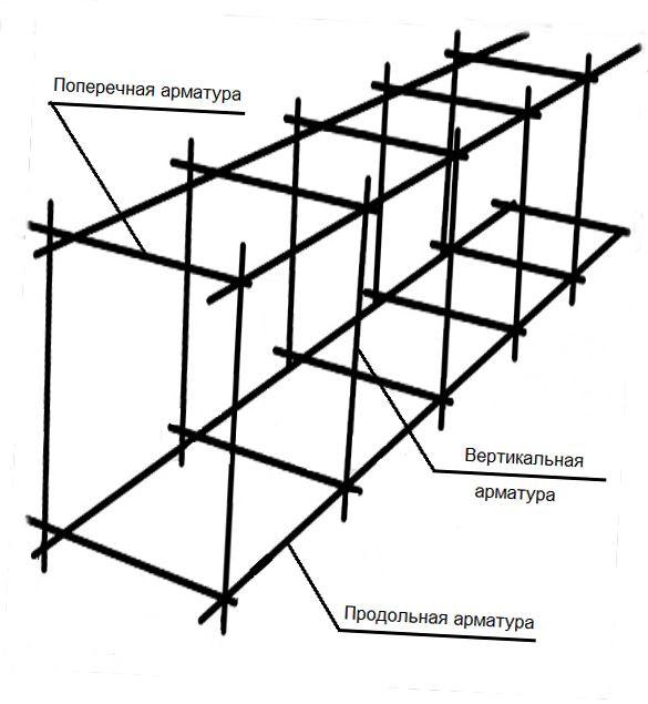 Схема арматурного каркаса для ленточного фундамента