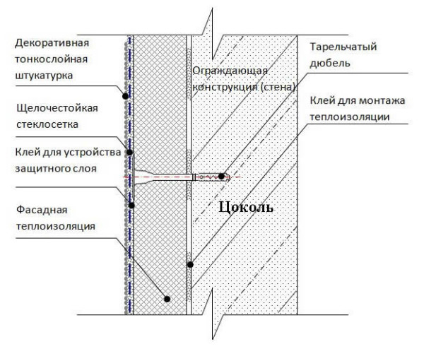 Схема цоколя по технологии мокрый фасад