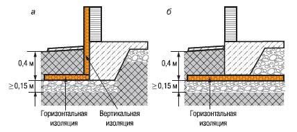 Схема утепления фундамента дачного дома