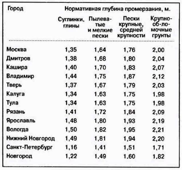 Таблица глубин промерзания