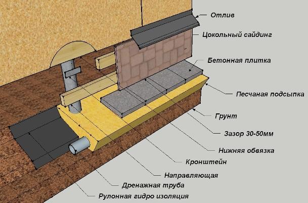Схема забирки дома на сваях
