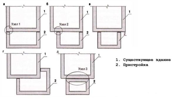 Узлы примыкания фундамента пристройки и оснвного здания