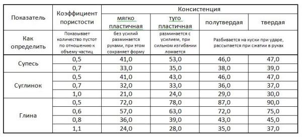 Таблица - несущая способность глинистых грунтов