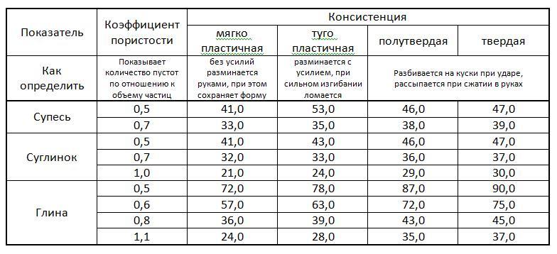 Сваи винтовые для фундамента цены с установкой в Красногорске