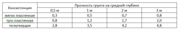 Таблица - несущая способность глинистых грунтов по длине сваи