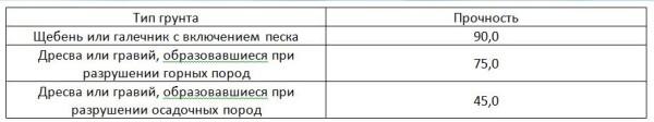 Таблица - несущая способность крупнообломочных грунтов