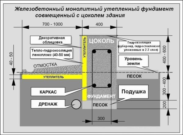 Схема утепления мелкозаглубленного ленточного фундамента