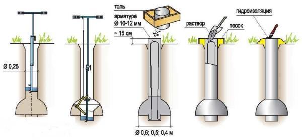 Технология бурения скважины с уширением