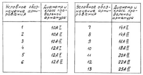 Таблица типов армирования ненапрягаемых свай
