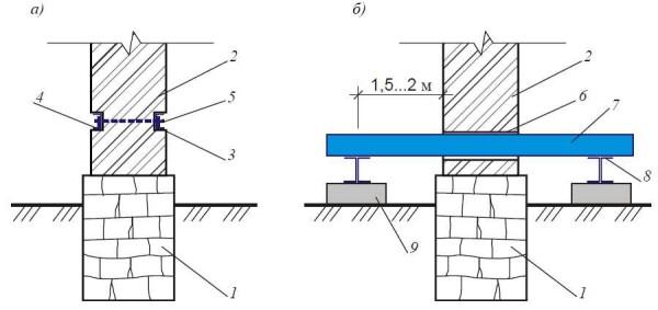 Варианты разгрузки кирпичных стен