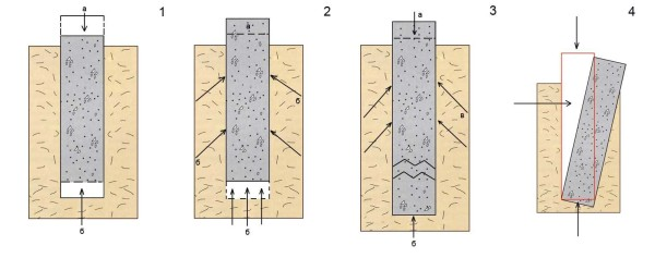 Воздействие сил пучения на столбчатый фундамент