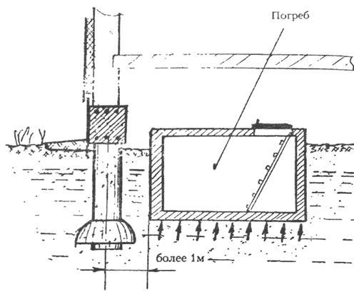 Погреб внутри фундамента ТИСЭ