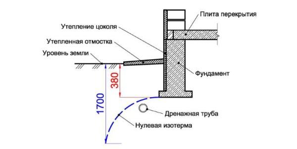 Расположение дренажной трубы