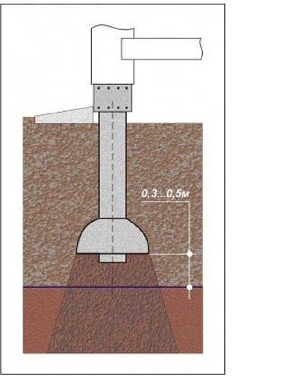 Самоуплотнение почвы под опорой ТИСЭ