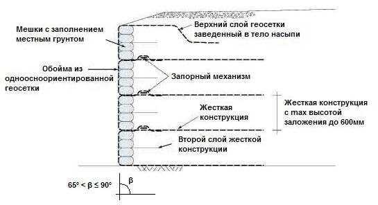 Схема укладки матов из сетки