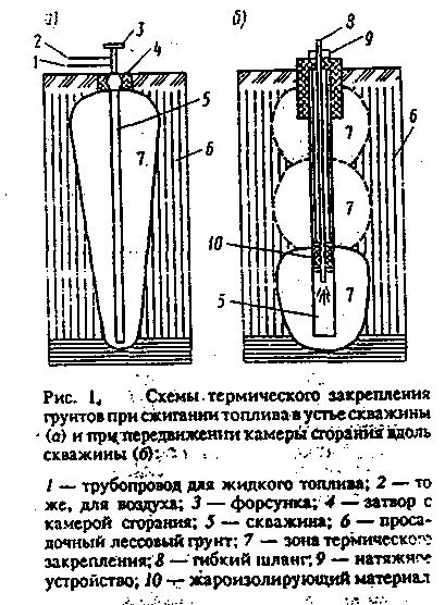 Схемы термического закрепления грунтов